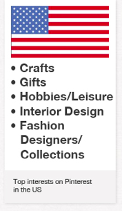 Top Interests on Pinterest in the US