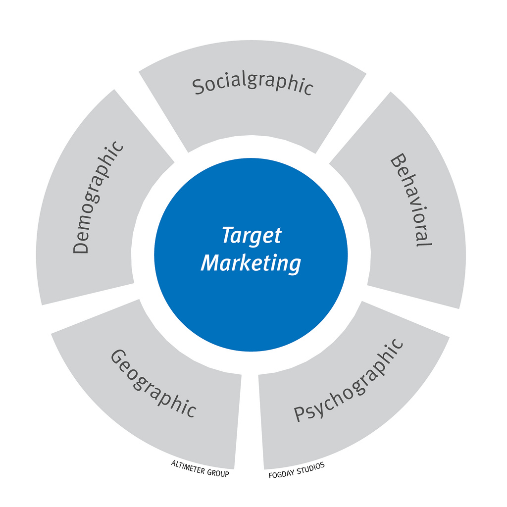 Roundtable Recap – Identifying Your Target Market