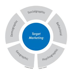 Identifying Your Target Market