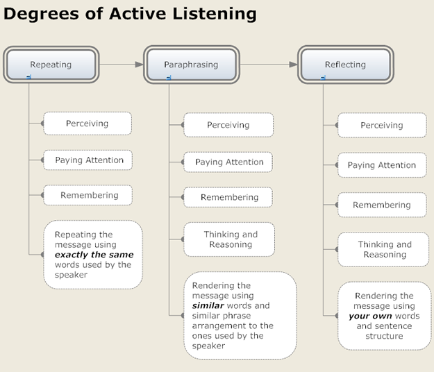 Listening in Small Business