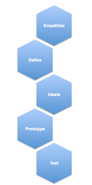 Design Thinking for Small Business